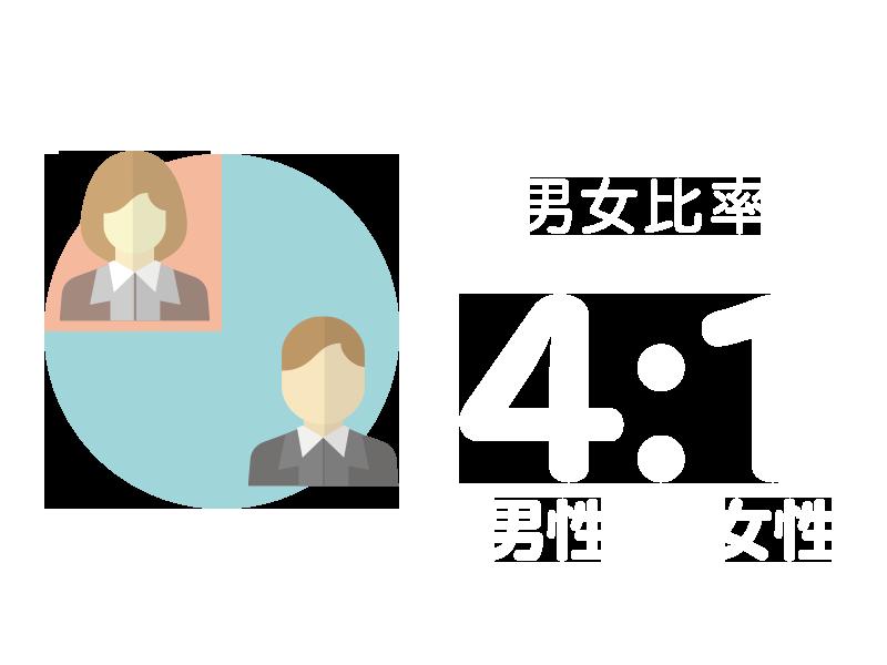 男女比率:4:1